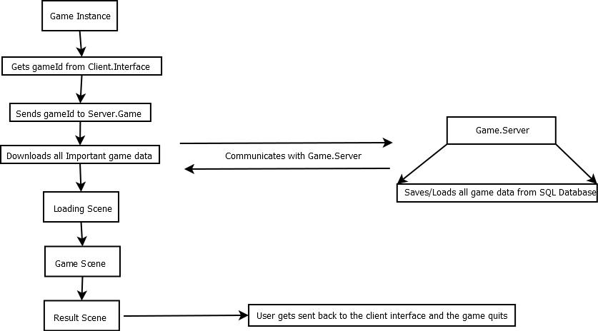 Game.Server Flow Chart