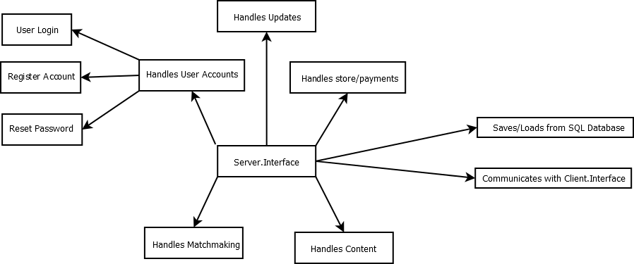 Sever.Interface Flow Chart